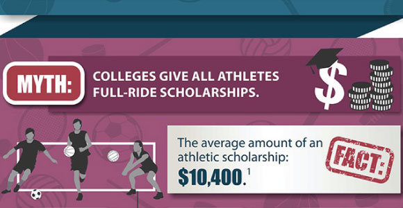 excerpt from infographic about college scholarship myths