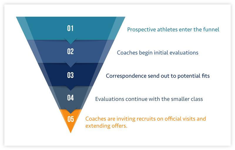 Understanding the recruiting funnel