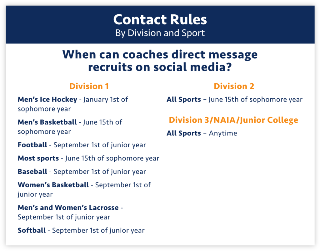 It's important to understand what types of communication to expect from college coaches and when