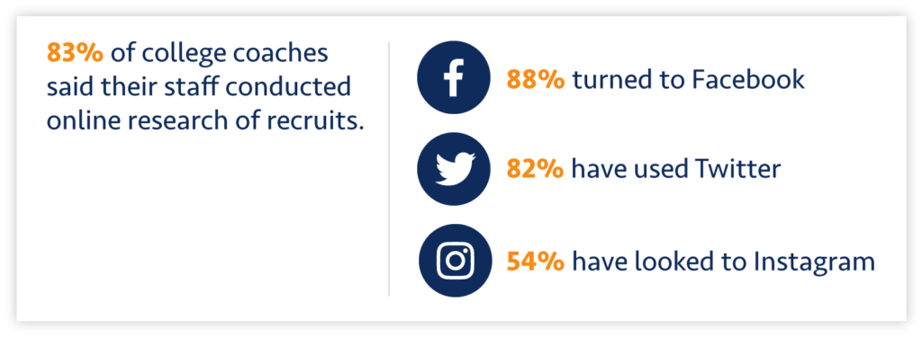 By understanding how coaches use social media, student-athletes can better learn how to use social media for college recruitment.